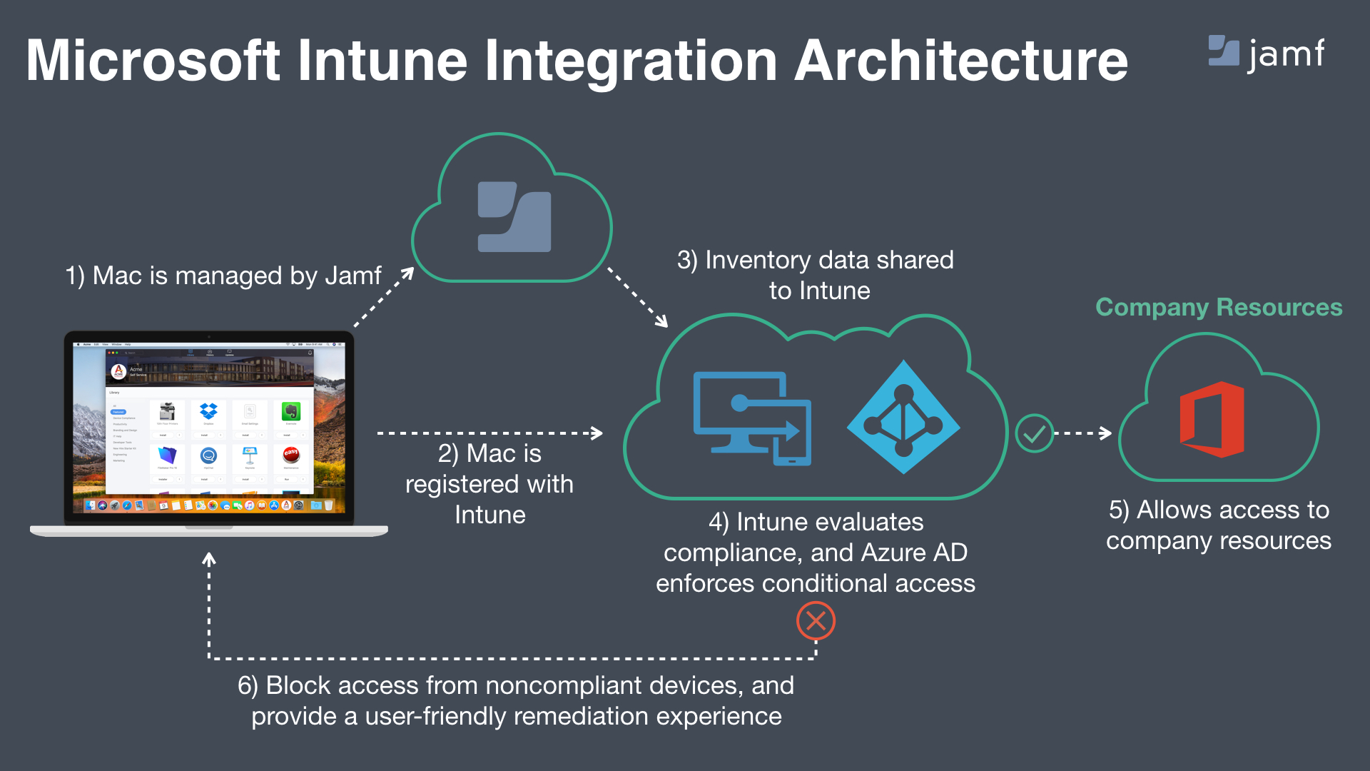 Overview - Integrating with Microsoft Intune to Enforce Compliance